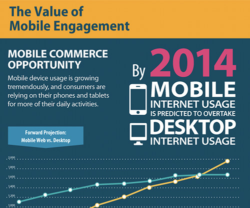 Value of Mobile Engagement